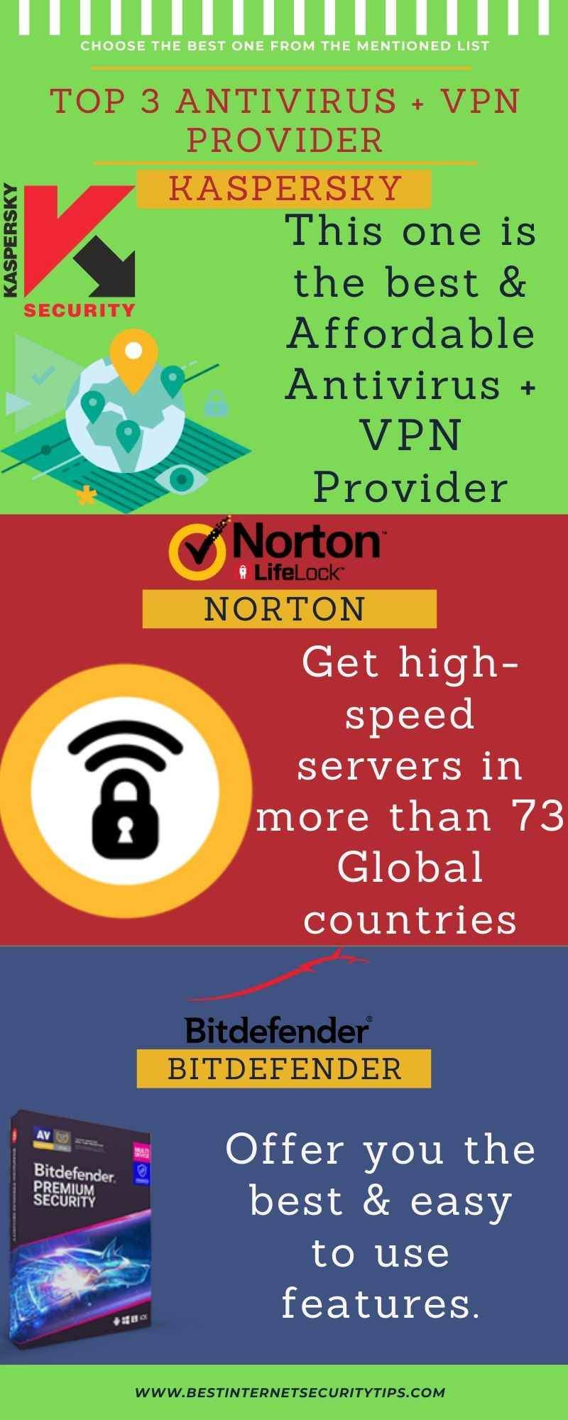 Best Antivirus Security Provider With VPN