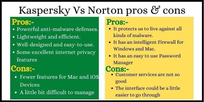 Pros & Cons Kaspersky Vs Norton